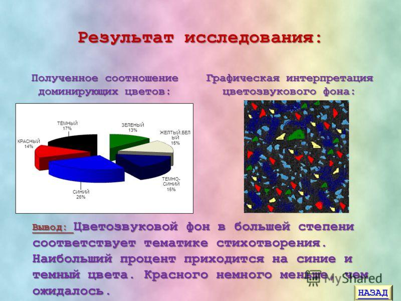 Результат исследования: Графическая интерпретация цветозвукового фона: Полученное соотношение доминирующих цветов: Вывод: Цветозвуковой фон в большей степени соответствует тематике стихотворения. Наибольший процент приходится на синие и темный цвета.