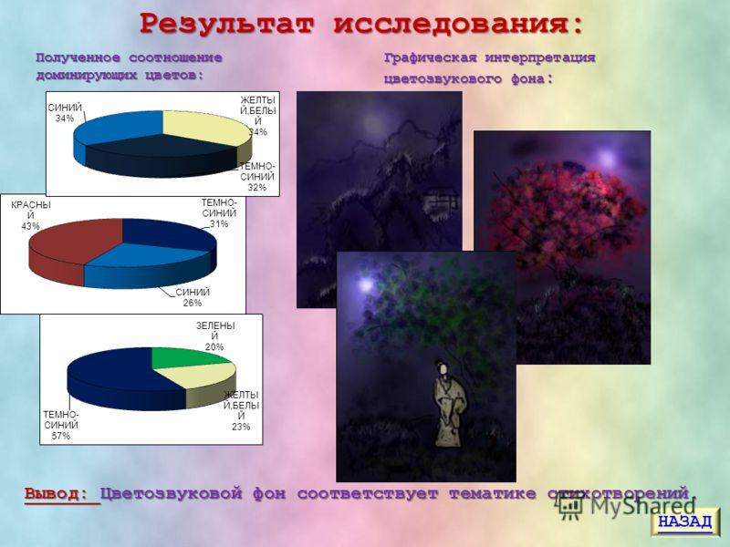 Результат исследования: Графическая интерпретация цветозвукового фона : Полученное соотношение доминирующих цветов: Вывод: Цветозвуковой фон соответствует тематике стихотворений. НАЗАД