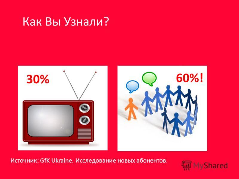 30% 60%! Как Вы Узнали? Источник: GfK Ukraine. Исследование новых абонентов.