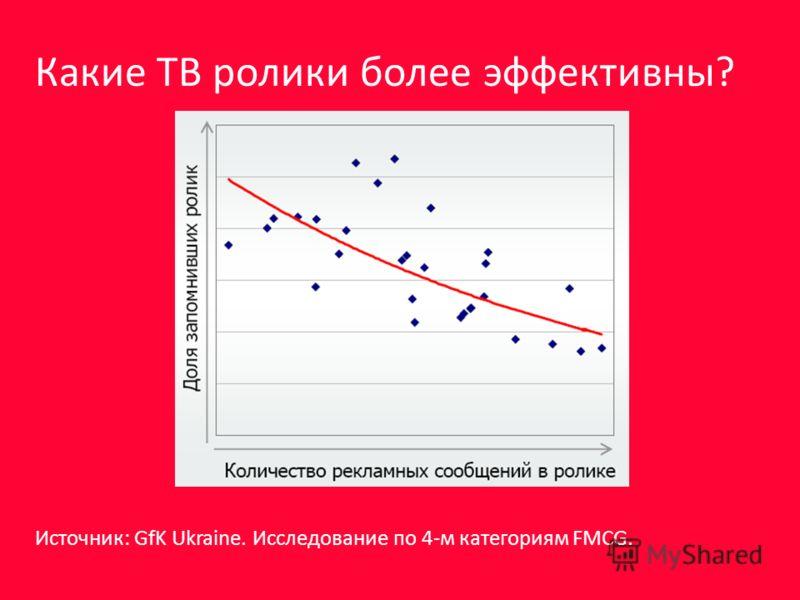 Источник: GfK Ukraine. Исследование по 4-м категориям FMCG. Какие ТВ ролики более эффективны?