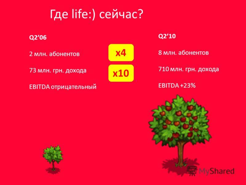 Где life:) сейчас? Q206 2 млн. абонентов 73 млн. грн. дохода EBITDA отрицательный Q210 8 млн. абонентов 710 млн. грн. дохода EBITDA +23% x4 x10