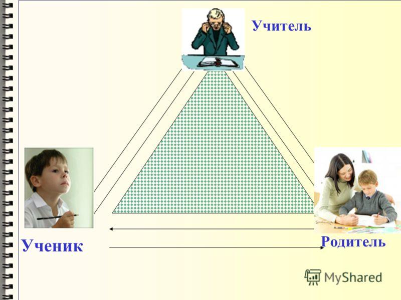Учитель Ученик Родитель
