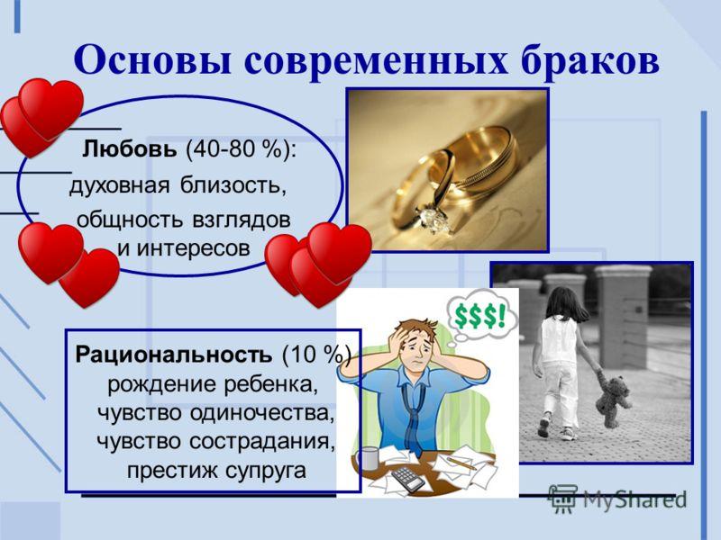 Основы современных браков Любовь (40-80 %): духовная близость, общность взглядов и интересов Рациональность (10 %) рождение ребенка, чувство одиночества, чувство сострадания, престиж супруга