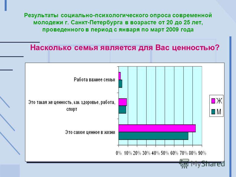 Результаты социально-психологического опроса современной молодежи г. Санкт-Петербурга в возрасте от 20 до 25 лет, проведенного в период с января по март 2009 года Насколько семья является для Вас ценностью?