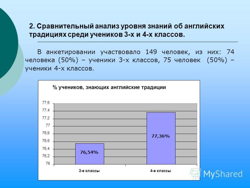 2. Сравнительный анализ уровня знаний об английских традициях среди учеников 3-х и 4-х классов. В анкетировании участвовало 149 человек, из них: 74 человека (50%) – ученики 3-х классов, 75 человек (50%) – ученики 4-х классов. 76,54% 77,36% % учеников
