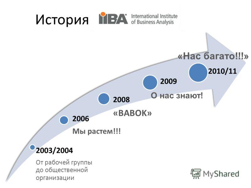 История IIBA 2003/2004 От рабочей группы до общественной организации 2006 Мы растем!!! 2008 «BABOK» 2009 2010/11 «Нас багато!!!» О нас знают!
