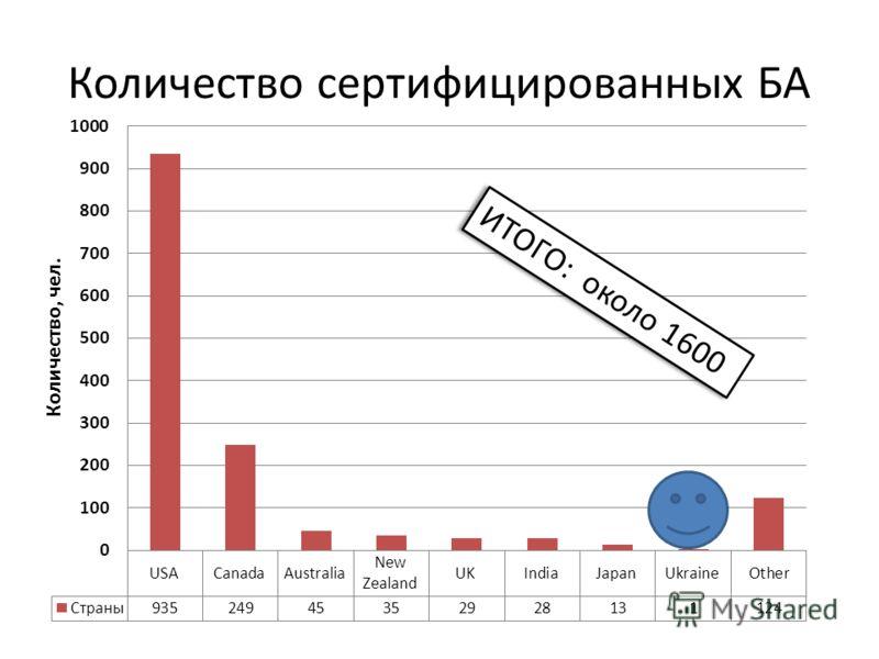 Количество сертифицированных БА ИТОГО: около 1600