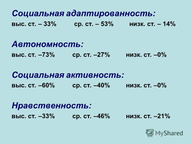 Социальная адаптированность: выс. ст. – 33% ср. ст. – 53% низк. ст. – 14% Автономность: выс. ст. –73% ср. ст. –27% низк. ст. –0% Социальная активность: выс. ст. –60% ср. ст. –40% низк. ст. –0% Нравственность: выс. ст. –33% ср. ст. –46% низк. ст. –21%