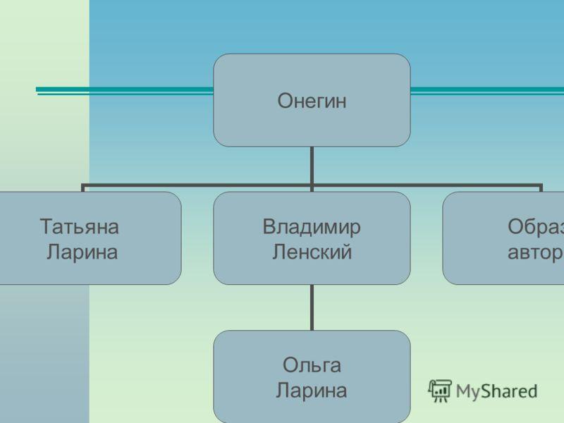 Онегин Татьяна Ларина Владимир Ленский Ольга Ларина Образ автора