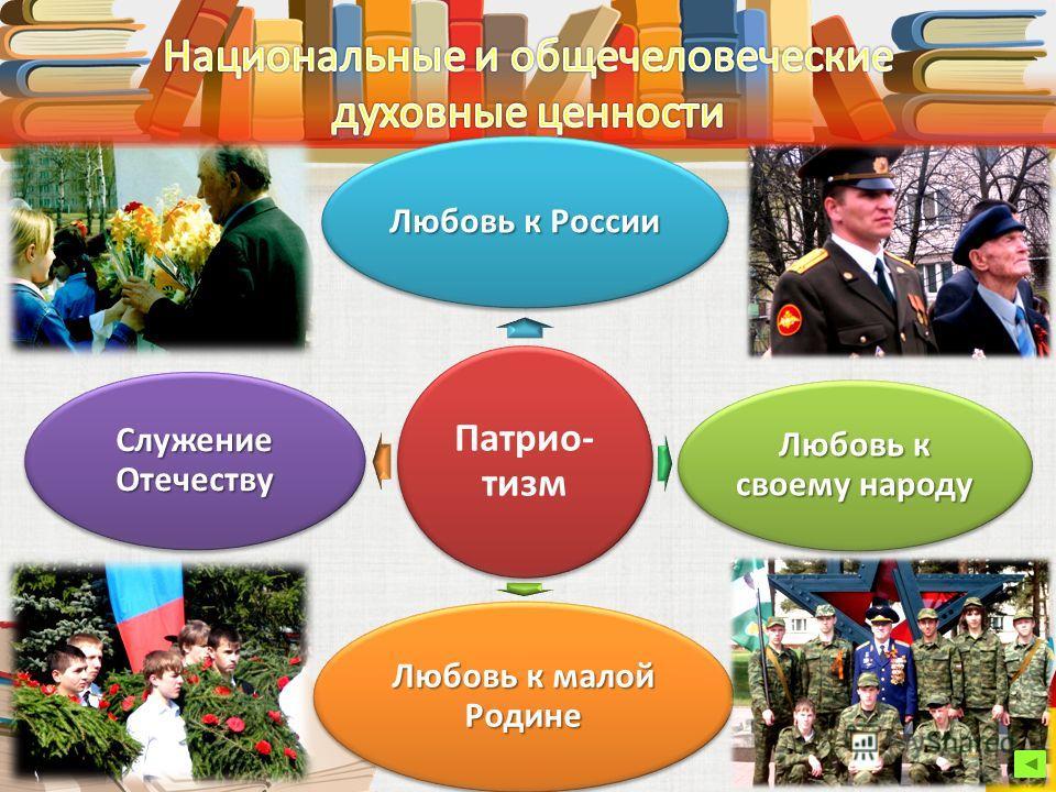 Патрио- тизм Любовь к России Любовь к своему народу Любовь к малой Родине Служение Отечеству