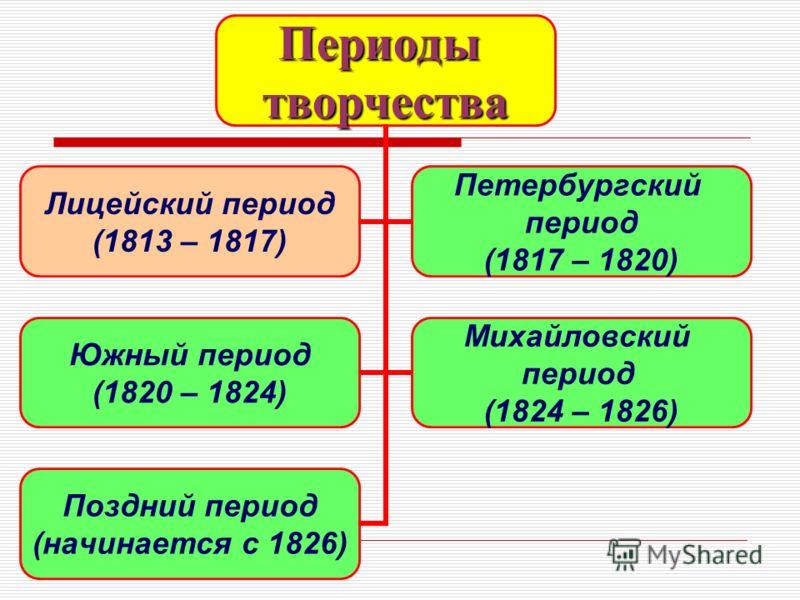 Периодытворчества Лицейский период (1813 – 1817) Петербургский период (1817 – 1820) Южный период (1820 – 1824) Михайловский период (1824 – 1826) Поздний период (начинается с 1826)