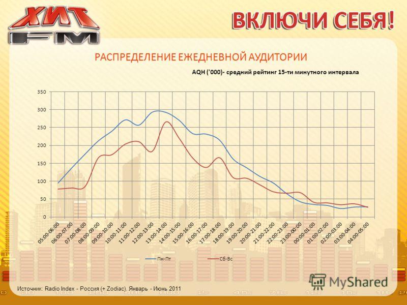 РАСПРЕДЕЛЕНИЕ ЕЖЕДНЕВНОЙ АУДИТОРИИ AQH ('000)- средний рейтинг 15-ти минутного интервала Источник: Radio Index - Россия (+ Zodiac). Январь - Июнь 2011