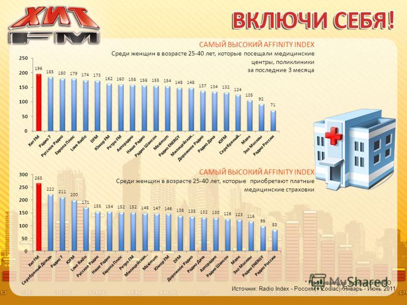 Источник: Radio Index - Россия (+ Zodiac). Январь - Июнь 2011 * Проживающие в сибирском ФО САМЫЙ ВЫСОКИЙ AFFINITY INDEX Среди женщин в возрасте 25-40 лет, которые посещали медицинские центры, поликлиники за последние 3 месяца САМЫЙ ВЫСОКИЙ AFFINITY I