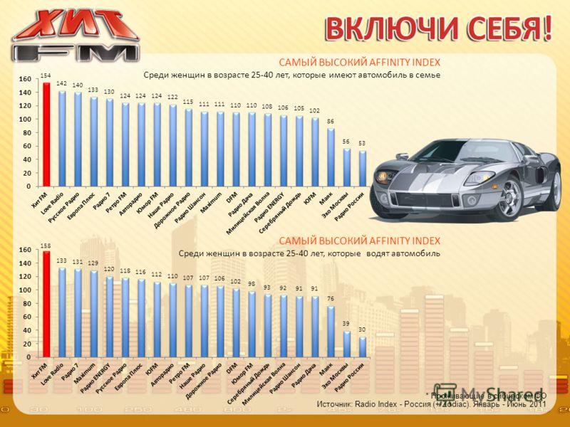 Источник: Radio Index - Россия (+ Zodiac). Январь - Июнь 2011 * Проживающие в сибирском ФО САМЫЙ ВЫСОКИЙ AFFINITY INDEX Среди женщин в возрасте 25-40 лет, которые водят автомобиль САМЫЙ ВЫСОКИЙ AFFINITY INDEX Среди женщин в возрасте 25-40 лет, которы