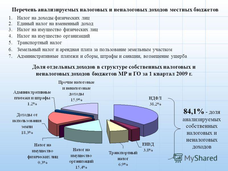 Налоговые и неналоговые сборы в россии