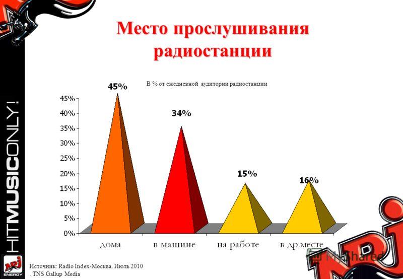 Место прослушивания радиостанции В % от ежедневной аудитории радиостанции Источник: Radio Index-Москва. Июль 2010. TNS Gallup Media