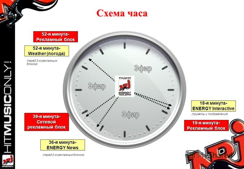 Схема часа 19-я минута- Рекламный блок 18-я минута- ENERGY Interactive 39-я минута- Сетевой рекламный блок 36-я минута- ENERGY News 52-я минута- Рекламный блок 52-я минута- Weather (погода) (перед 3-м рекламным блоком) (приветы и поздравления) (перед
