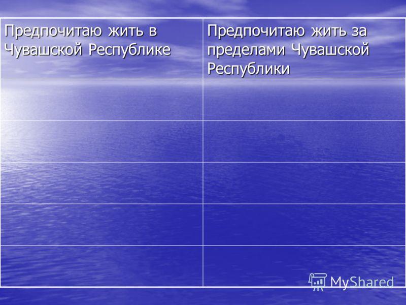 Предпочитаю жить в Чувашской Республике Предпочитаю жить за пределами Чувашской Республики