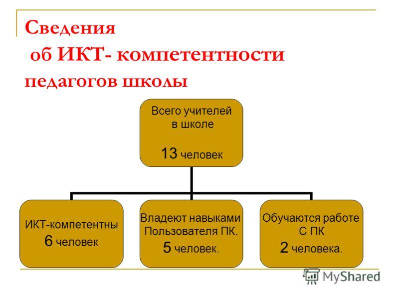 Сведения об ИКТ- компетентности педагогов школы Всего учителей в школе 13 человек ИКТ-компетентны 6 человек Владеют навыками Пользователя ПК. 5 человек. Обучаются работе С ПК 2 человека.