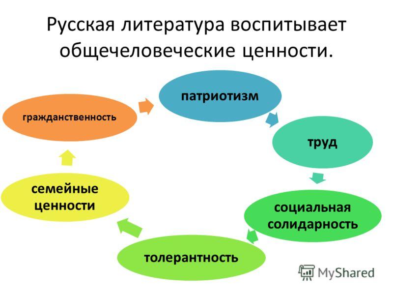 Русская литература воспитывает общечеловеческие ценности. патриотизмтруд социальная солидарность толерантность семейные ценности гражданственность
