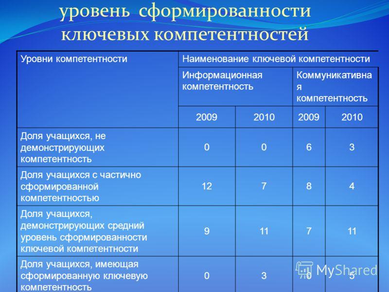 уровень сформированности ключевых компетентностей Уровни компетентностиНаименование ключевой компетентности Информационная компетентность Коммуникативна я компетентность 2009201020092010 Доля учащихся, не демонстрирующих компетентность 0063 Доля учащ