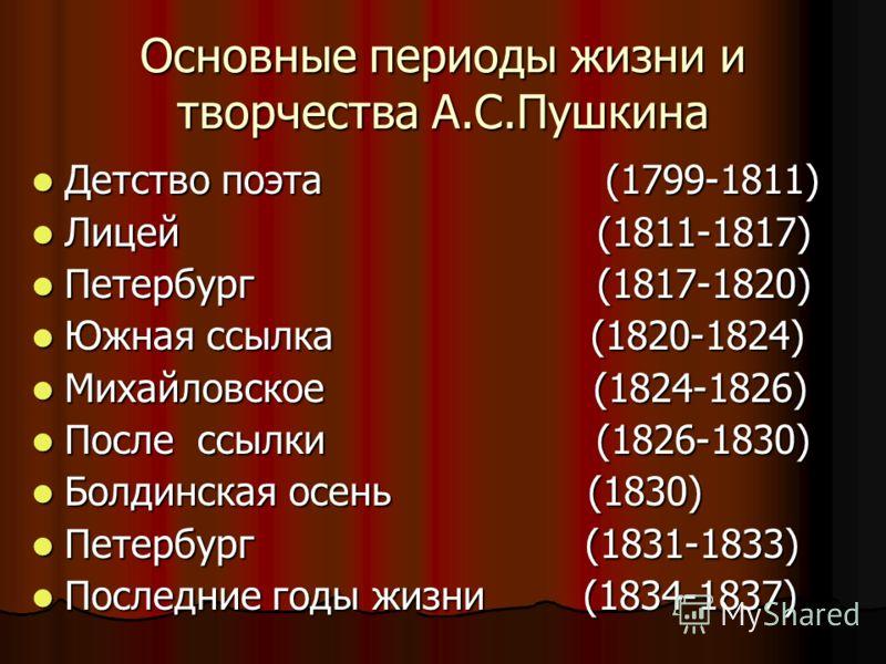 Основные периоды жизни и творчества А.С.Пушкина Детство поэта (1799-1811) Детство поэта (1799-1811) Лицей (1811-1817) Лицей (1811-1817) Петербург (1817-1820) Петербург (1817-1820) Южная ссылка (1820-1824) Южная ссылка (1820-1824) Михайловское (1824-1
