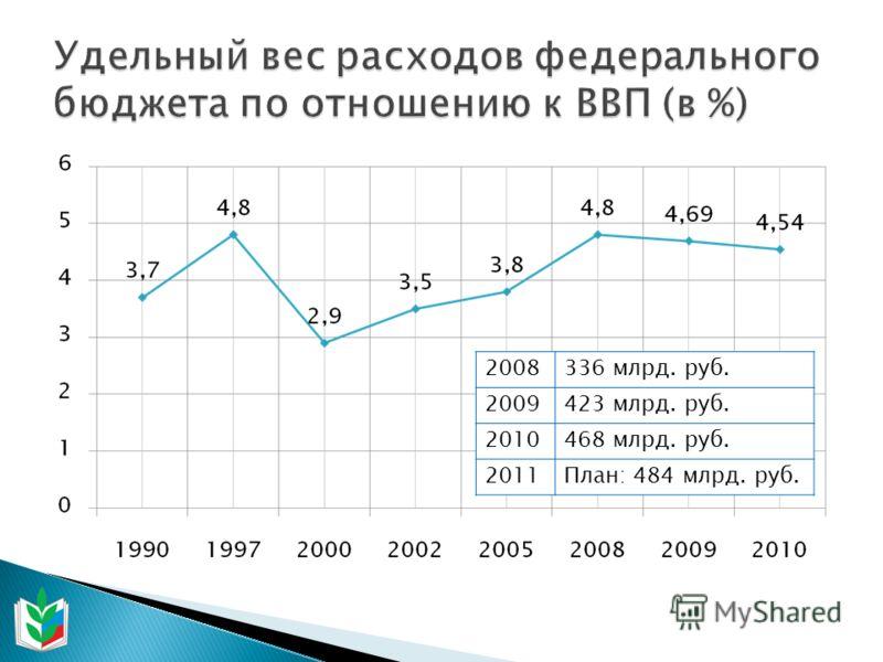 2008336 млрд. руб. 2009423 млрд. руб. 2010468 млрд. руб. 2011План: 484 млрд. руб.