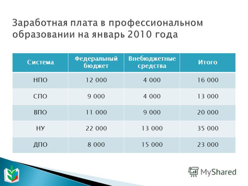 Система Федеральный бюджет Внебюджетные средства Итого НПО12 0004 00016 000 СПО9 0004 00013 000 ВПО11 0009 00020 000 НУ22 00013 00035 000 ДПО8 00015 00023 000