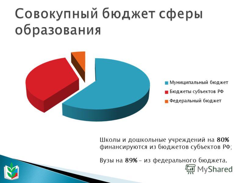 Школы и дошкольные учреждений на 80% финансируются из бюджетов субъектов РФ; Вузы на 89% - из федерального бюджета.