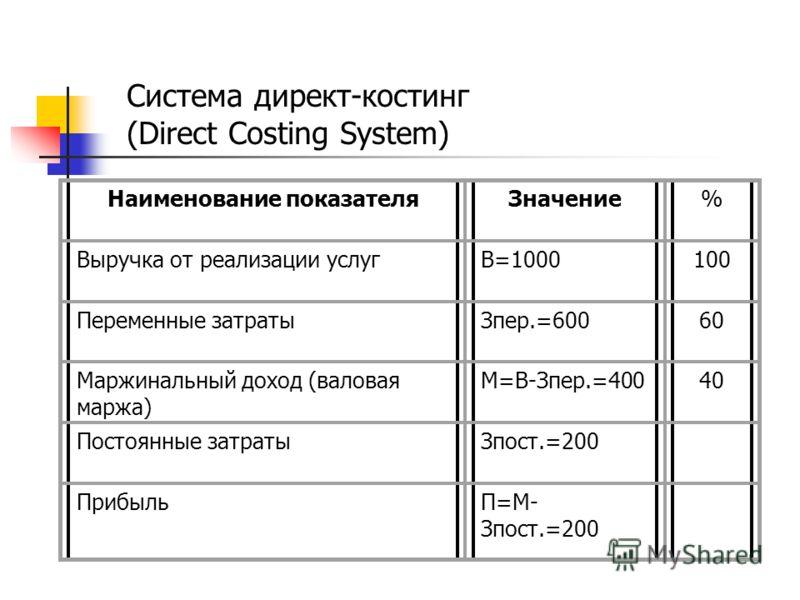 Система директ-костинг (Direct Costing System) Наименование показателяЗначение% Выручка от реализации услугВ=1000100 Переменные затратыЗпер.=60060 Маржинальный доход (валовая маржа) М=В-Зпер.=40040 Постоянные затратыЗпост.=200 ПрибыльП=М- Зпост.=200