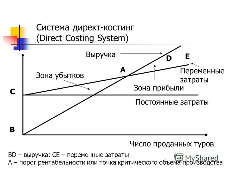 Система директ-костинг (Direct Costing System) D Выручка E C B A Зона прибыли Переменные затраты Зона убытков Постоянные затраты Число проданных туров BD – выручка; CE – переменные затраты А – порог рентабельности или точка критического объема произв