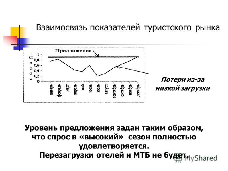 Взаимосвязь показателей туристского рынка Потери из-за низкой загрузки Уровень предложения задан таким образом, что спрос в «высокий» сезон полностью удовлетворяется. Перезагрузки отелей и МТБ не будет.