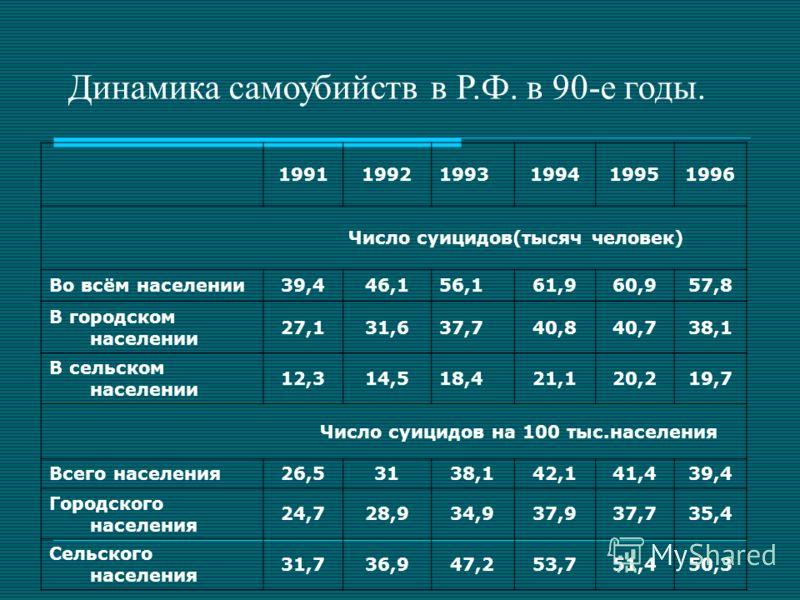 Динамика самоубийств в Р.Ф. в 90-е годы. 199119921993199419951996 Число суицидов(тысяч человек) Во всём населении39,446,156,161,960,957,8 В городском населении 27,131,637,740,840,738,1 В сельском населении 12,314,518,421,120,219,7 Число суицидов на 1