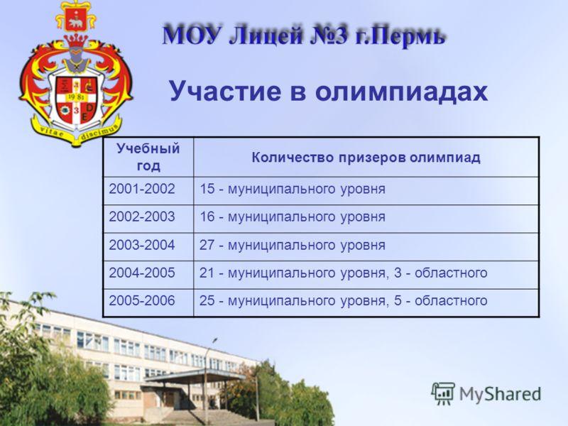 Учебный год Количество призеров олимпиад 2001-200215 - муниципального уровня 2002-200316 - муниципального уровня 2003-200427 - муниципального уровня 2004-200521 - муниципального уровня, 3 - областного 2005-200625 - муниципального уровня, 5 - областно