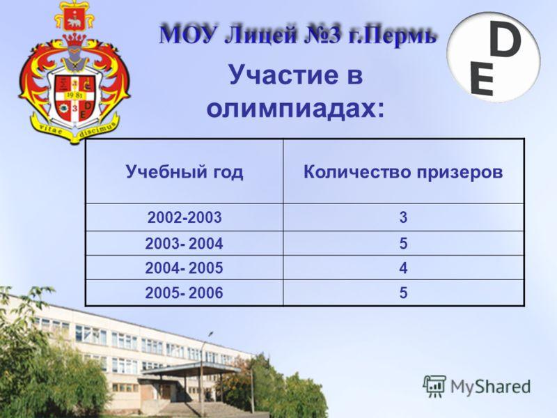 Участие в олимпиадах: Учебный годКоличество призеров 2002-20033 2003- 20045 2004- 20054 2005- 20065
