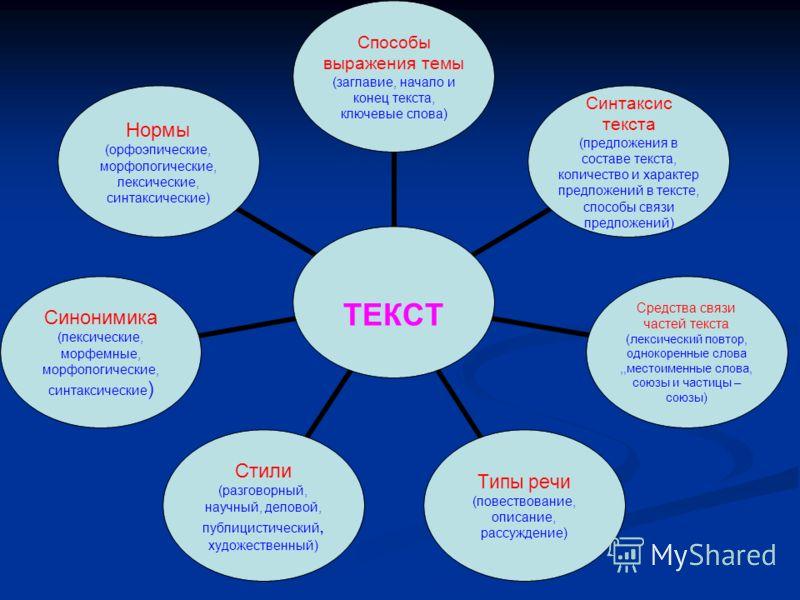 ТЕКСТ Способы выражения темы (заглавие, начало и конец текста, ключевые слова) Синтаксис текста (предложения в составе текста, количество и характер предложений в тексте, способы связи предложений) Средства связи частей текста (лексический повтор, од