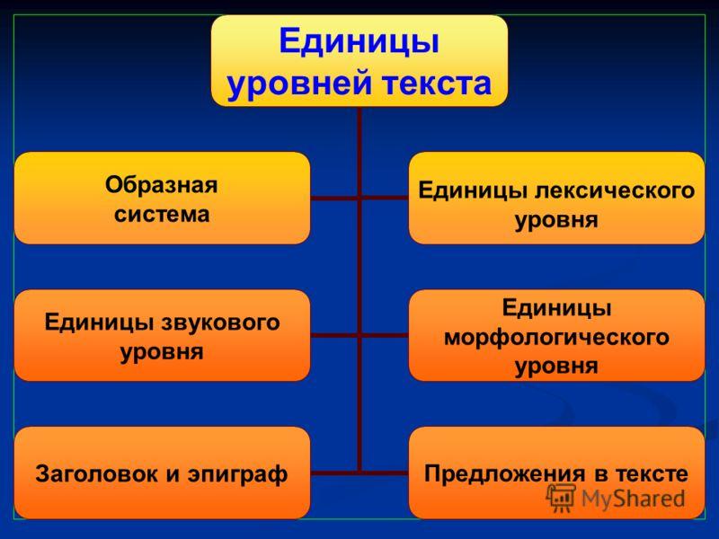 Единицы уровней текста Единицы звукового уровня Единицы морфологического уровня Заголовок и эпиграф Предложения в тексте Образная система Единицы лексического уровня