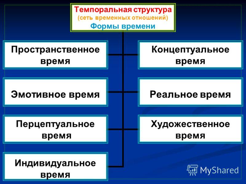 Темпоральная структура (сеть временных отношений) Формы времени Пространственное время Концептуальное время Эмотивное времяРеальное время Перцептуальное время Художественное время Индивидуальное время