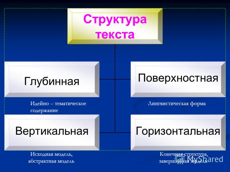 Структура текста ГлубиннаяПоверхностная ВертикальнаяГоризонтальная Идейно – тематическое Лингвистическая форма содержание Исходная модель, Конечная структура, абстрактная модельзавершенная модель