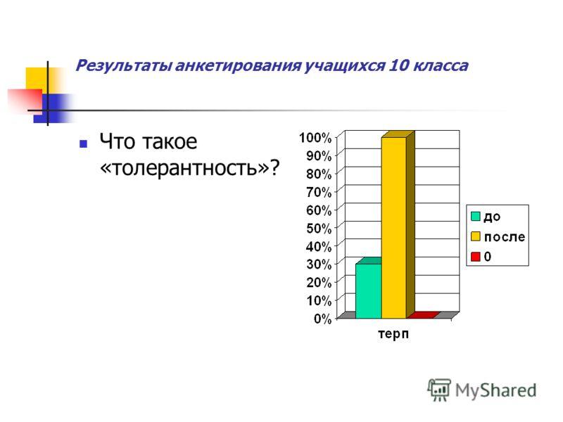 Результаты анкетирования учащихся 10 класса Что такое «толерантность»?