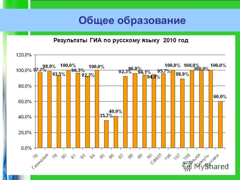 Общее образование Результаты ГИА по русскому языку 2010 год