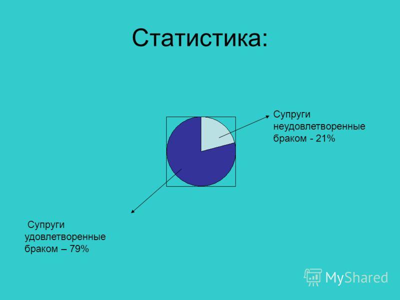 Статистика: Супруги неудовлетворенные браком - 21% Супруги удовлетворенные браком – 79%