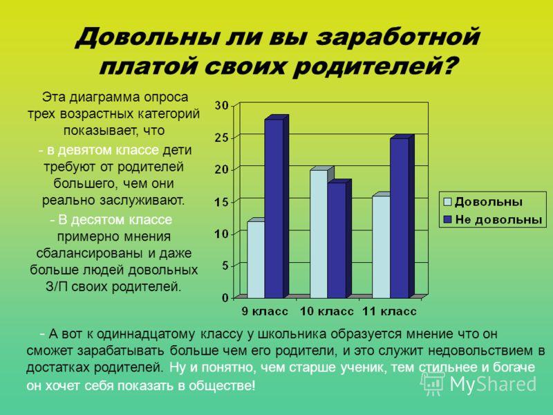 Довольны ли вы заработной платой своих родителей? Эта диаграмма опроса трех возрастных категорий показывает, что - в девятом классе дети требуют от родителей большего, чем они реально заслуживают. - В десятом классе примерно мнения сбалансированы и д