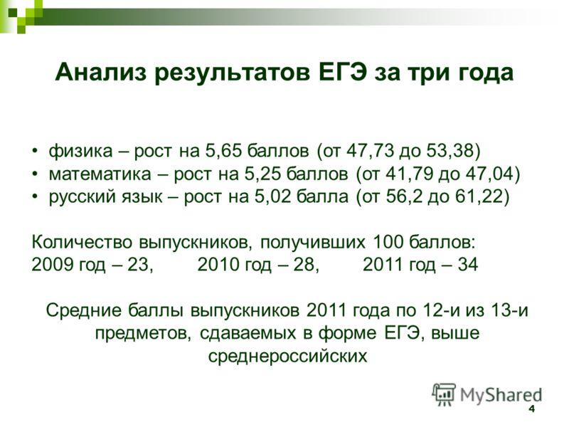 4 физика – рост на 5,65 баллов (от 47,73 до 53,38) математика – рост на 5,25 баллов (от 41,79 до 47,04) русский язык – рост на 5,02 балла (от 56,2 до 61,22) Количество выпускников, получивших 100 баллов: 2009 год – 23, 2010 год – 28, 2011 год – 34 Ср