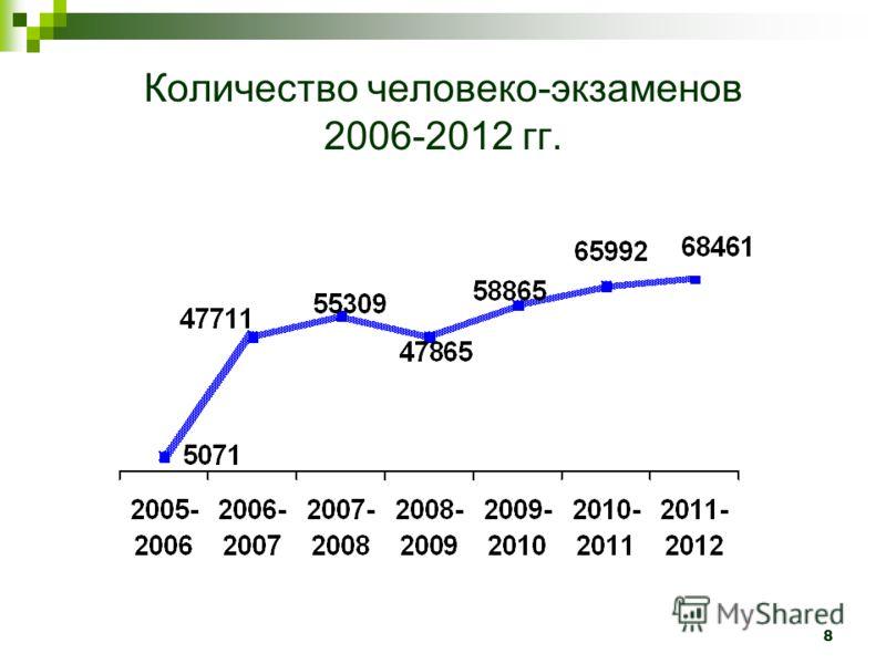 8 Количество человеко-экзаменов 2006-2012 гг.