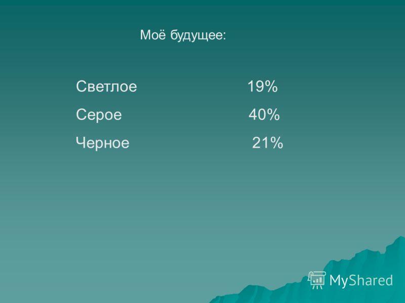 Моё будущее: Светлое 19% Серое 40% Черное 21%