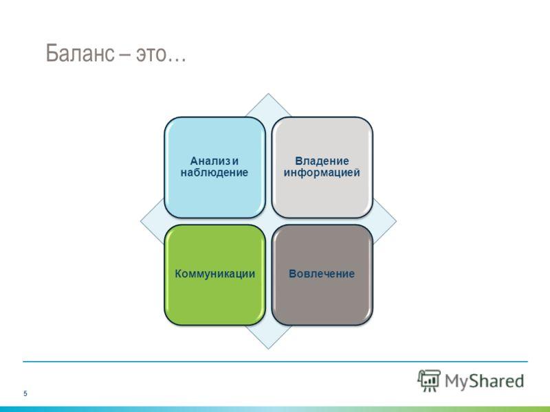 Баланс – это… Анализ и наблюдение Владение информацией КоммуникацииВовлечение 5