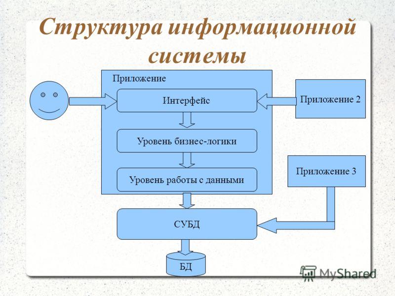 Структура информационной системы СУБД БД Уровень работы с данными Уровень бизнес-логики Интерфейс Приложение Приложение 2 Приложение 3