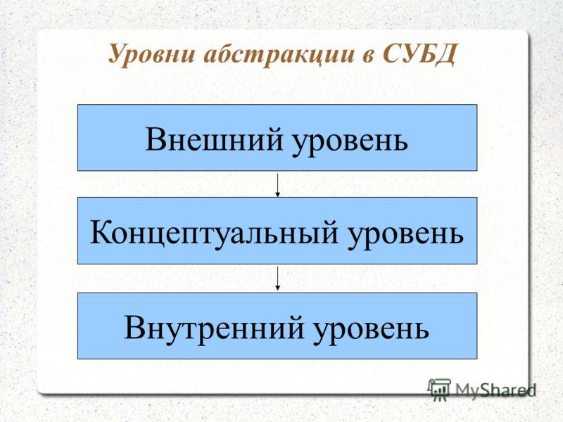 Уровни абстракции в СУБД Внутренний уровень Концептуальный уровень Внешний уровень