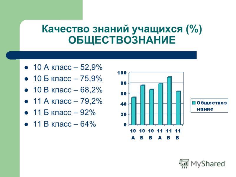 Качество знаний учащихся (%) ИСТОРИЯ 7 В класс – 73,1% 10 А класс – 17,6% 10 Б класс – 82,8% 10 В класс – 45,5% 11 А класс – 60% 11 Б класс – 68% 11 В класс – 60%